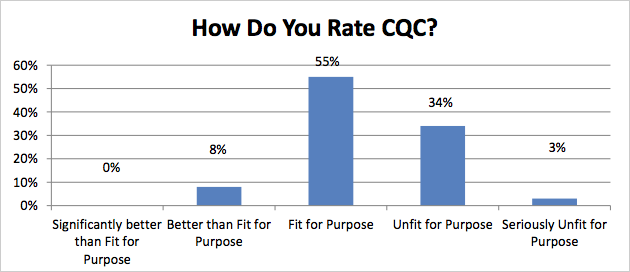 How do you rate CQC?
