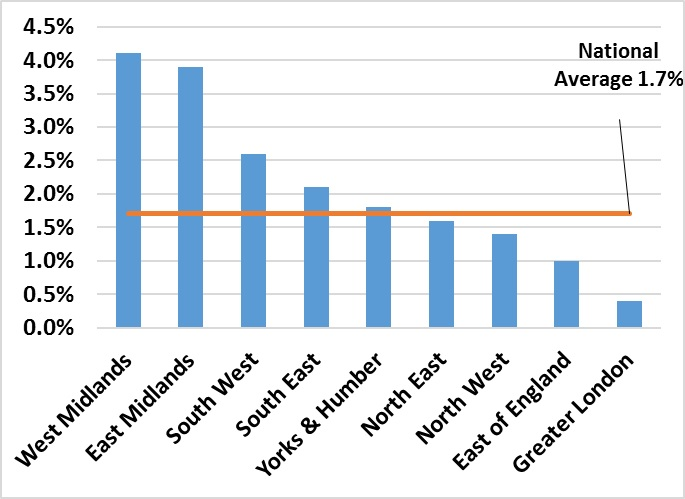 The four regions awarding the highest average uplift in 2013 also do so for 2014